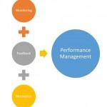 Performance Management Training Croydon